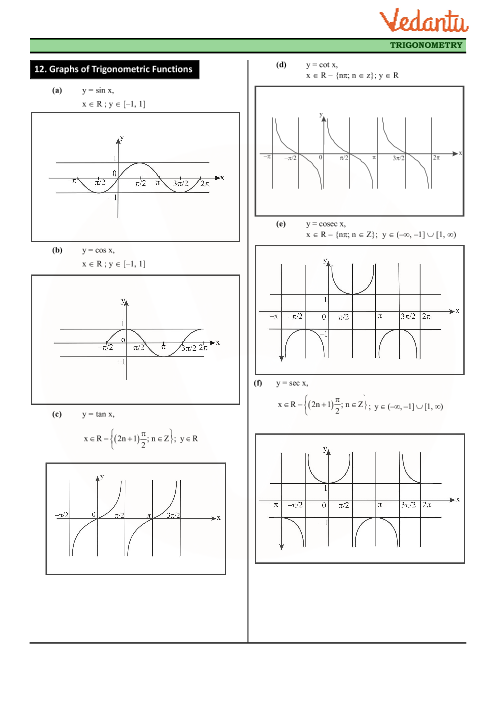 Class 11 Maths Revision Notes for Chapter-3 Trigonometric
