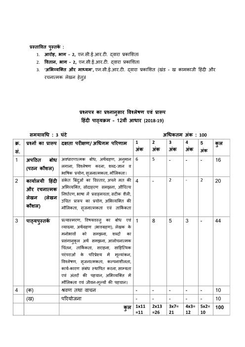 CBSE Syllabus for Class 12 Hindi Core 2018-2019 Board Exam