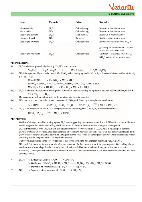 Class 12 Chemistry Revision Notes for Chapter 7 - The p