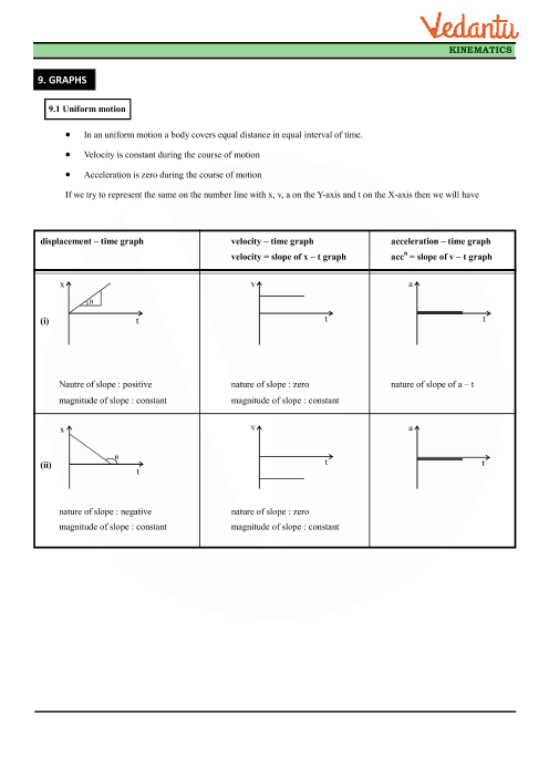 Class 11 Physics Revision Notes for Chapter 3 - Motion in a