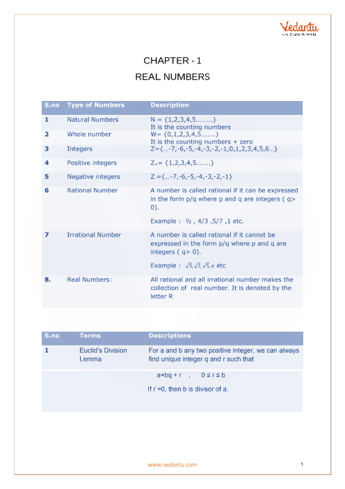 CBSE Class 10 Maths Chapter 1 - Real Numbers Formula