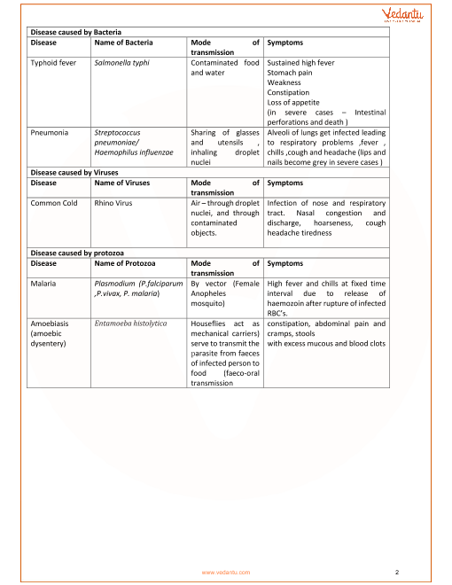 CBSE Class 12 Biology Chapter 8 - Human Health and Disease