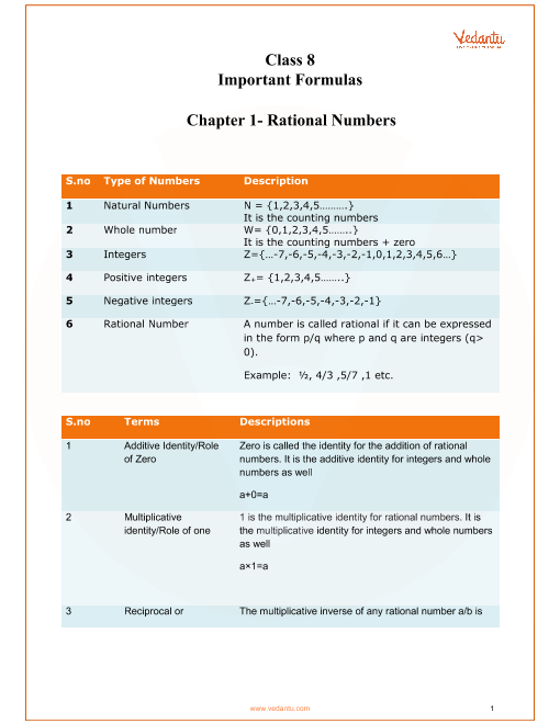 Chapter 1 - Rational Numbers part-1