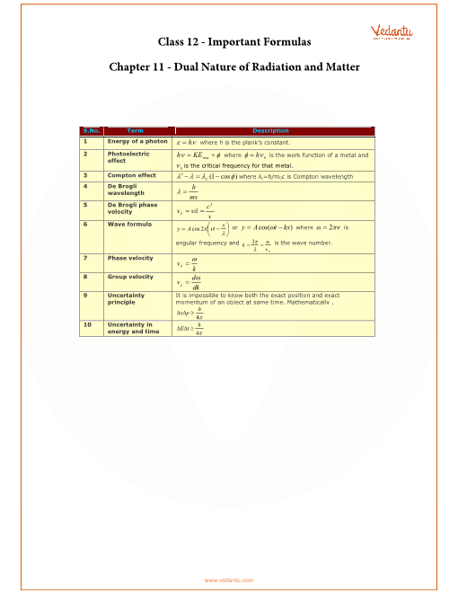 CBSE Class 12 Physics Chapter 11 - Dual Nature of Radiation