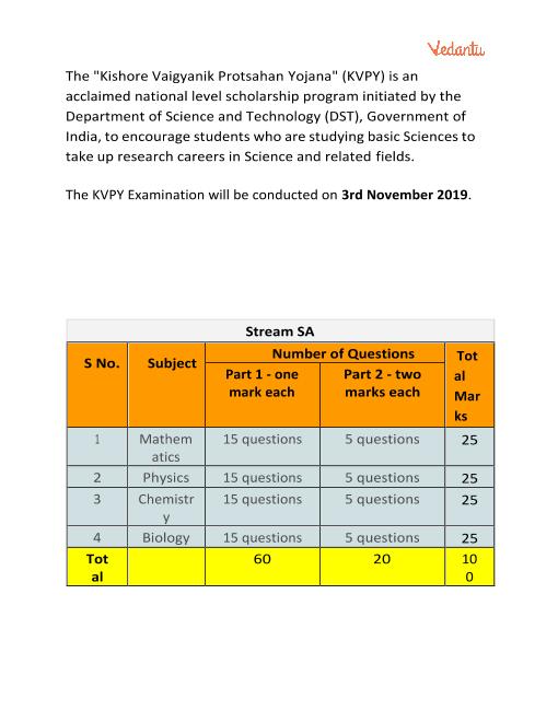 KVPY SA Syllabus part-1