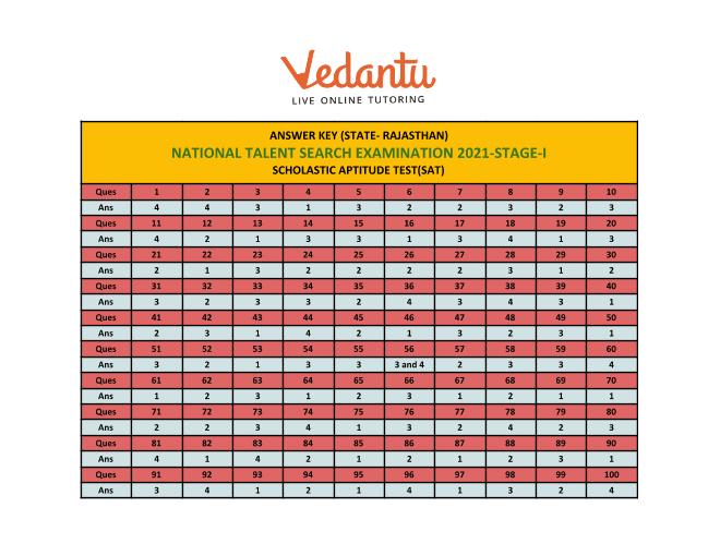 NTSE 2020-21 Answer Key SAT Rajasthan part-1