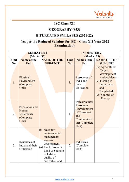 ISC Class 12 Geography Syllabus part-1