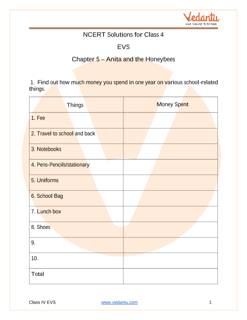 NCERT Solutions for class 4 EVS chapter 5 Anita And The Honeybees part-1