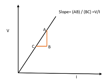 What does the slope of the VI graph of a conductor class 10 physics CBSE