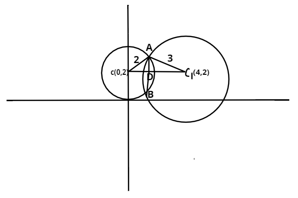 The length of the common chord of the two circles -class-11-maths-CBSE