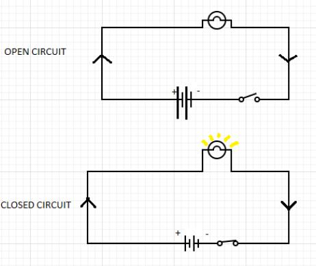 Open Circuit Class 12 Physics Cbse