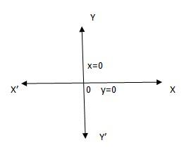 Draw The Graph Of The Equation X0 Y0 Class 9 Maths Cbse The distance between plane curve and this straight line decreases to zero as the f(x) tends to infinity. the equation x0 y0 class 9 maths cbse