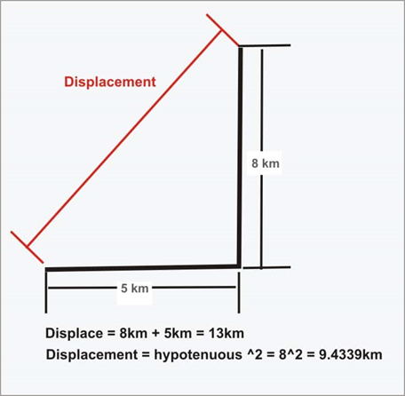 Distance and Displacement | Definition and Examples of