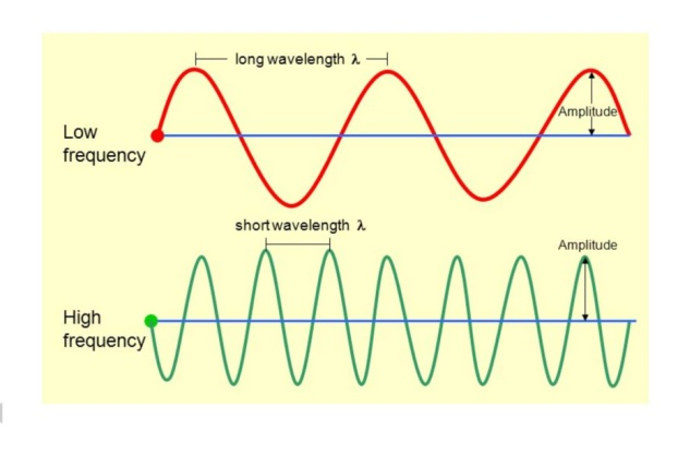 Frequency and Wavelength - Definition and Equation | Physics