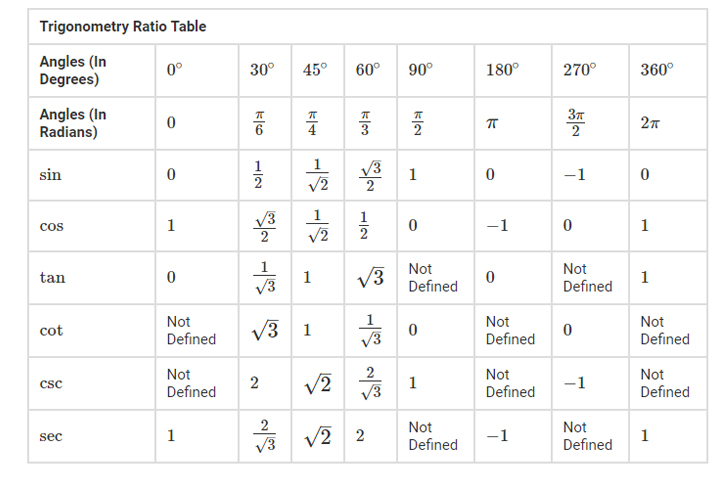 Trigonometry Table | Trigonometric Formula, Ratio and Angle