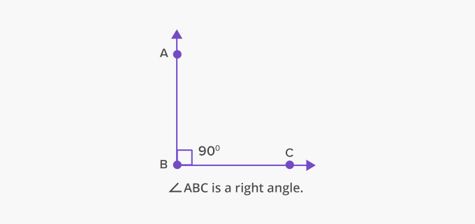 Types of Angles - Acute, Right, Obtuse, Straight and Reflex