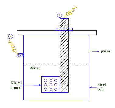 Heavy Water | Physical and Chemical Properties of Heavy Water