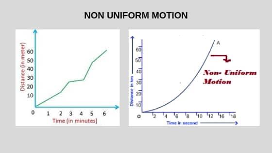 Uniform Motion and Non Uniform Motion - Types of Motion
