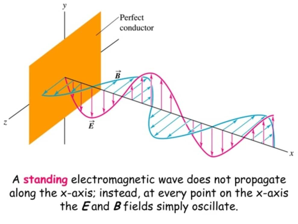 Electromagnetic Waves - Definition, Equation and ...