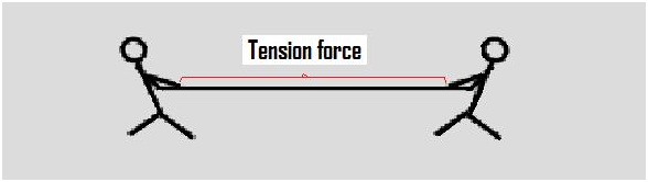 Tension Force - What is Tension Force - Definition and..