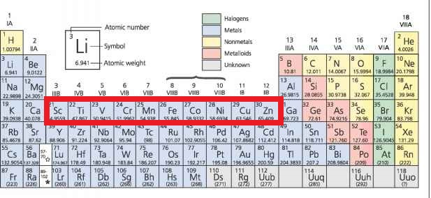 Transition Metals on Periodic Table | Melting and Boiling